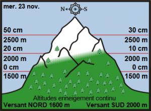 23rd-nov off piste snow report
