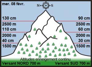 Off-Piste Snow Report 9 February