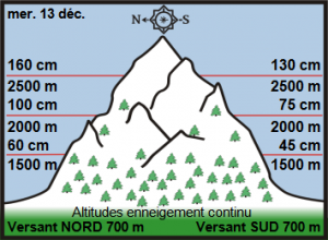 Off-piste snow report: 14 - 20 Dec for Savoie & Northern French Alps